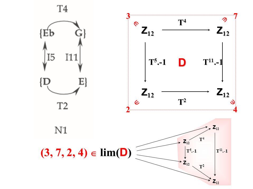 Z 12 T4T4T4T4 T2T2T2T2 T 5.-1 T 11.-1 D3724 Z 12 T4T4T4T4 T2T2T2T2 T 5.-1 T 11.-1 (3, 7, 2, 4) lim( D )