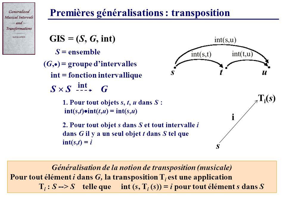 Premières généralisations : transposition 1. Pour tout objets s, t, u dans S : int(s,t) int(t,u) = int(s,u) S = ensemble G S GIS = (S, G, int) (G, ) =