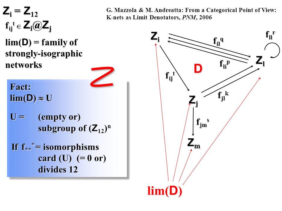 Fact: lim( D ) U U = (empty or) subgroup of ( Z 12 ) n If f ** * = isomorphisms card (U) (= 0 or) divides 12 If f ** * = isomorphisms card (U) (= 0 or) divides 12Fact: lim( D ) U U = (empty or) subgroup of ( Z 12 ) n If f ** * = isomorphisms card (U) (= 0 or) divides 12 If f ** * = isomorphisms card (U) (= 0 or) divides 12 lim( D ) G.