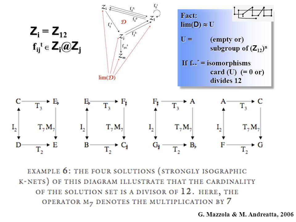 G. Mazzola & M. Andreatta, 2006 Z i = Z 12 f ij t Z i @ Z j Fact: lim( D ) U U = (empty or) subgroup of ( Z 12 ) n If f ** * = isomorphisms card (U) (