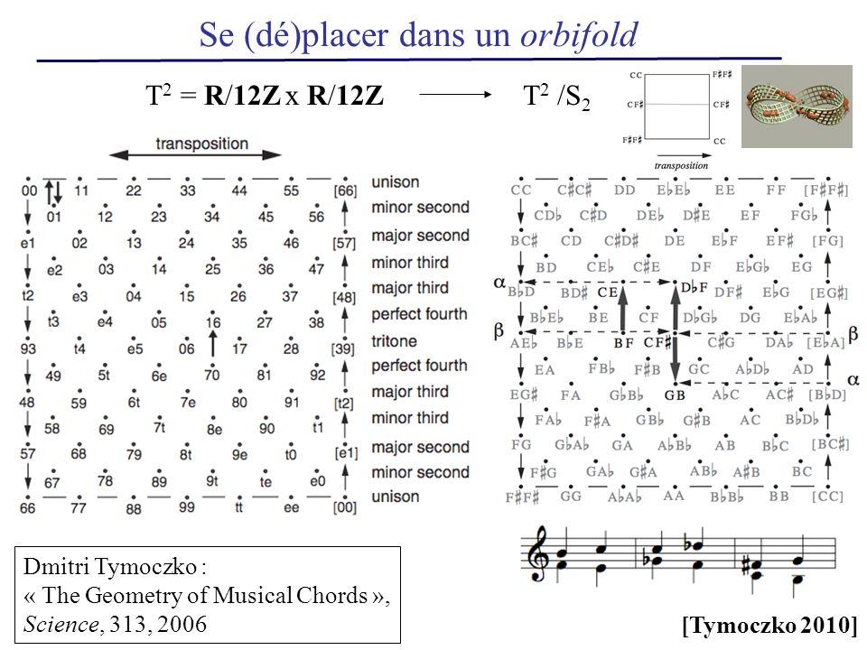 Dmitri Tymoczko : « The Geometry of Musical Chords », Science, 313, 2006 Se (dé)placer dans un orbifold T 2 /S 2 T 2 = R/12Z x R/12Z [Tymoczko 2010]