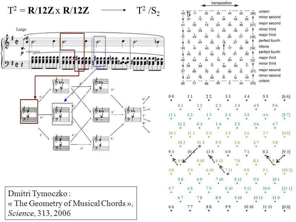 T 2 /S 2 T 2 = R/12Z x R/12Z Dmitri Tymoczko : « The Geometry of Musical Chords », Science, 313, 2006