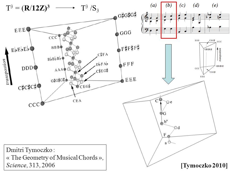 T 3 /S 3 T 3 = (R/12Z) 3 Dmitri Tymoczko : « The Geometry of Musical Chords », Science, 313, 2006 [Tymoczko 2010]