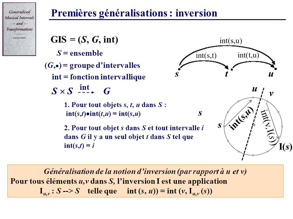 Premières généralisations : inversion 1. Pour tout objets s, t, u dans S : int(s,t) int(t,u) = int(s,u) S = ensemble G S GIS = (S, G, int) (G, ) = gro