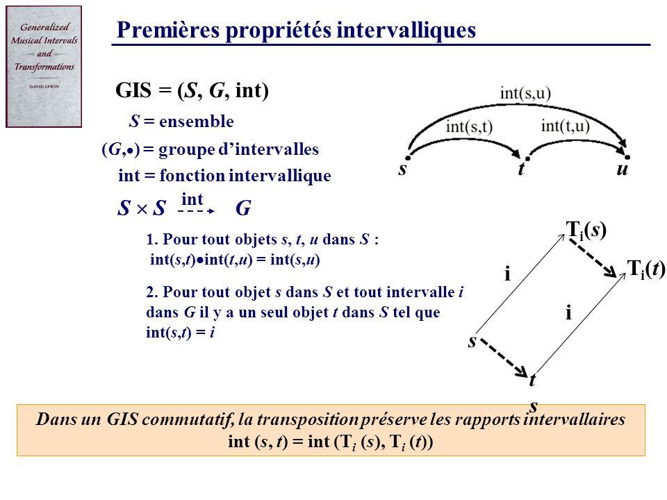Premières propriétés intervalliques 1. Pour tout objets s, t, u dans S : int(s,t) int(t,u) = int(s,u) S = ensemble G S GIS = (S, G, int) (G, ) = group