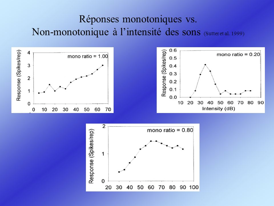 Réponses monotoniques vs. Non-monotonique à lintensité des sons (Sutter et al. 1999)
