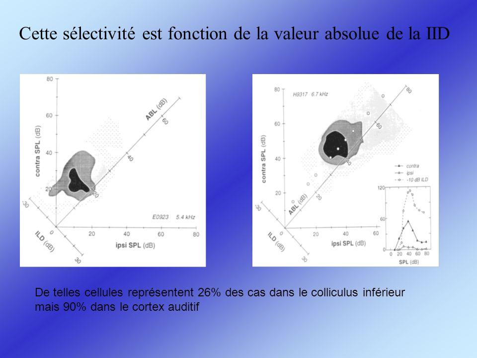 Cette sélectivité est fonction de la valeur absolue de la IID De telles cellules représentent 26% des cas dans le colliculus inférieur mais 90% dans l