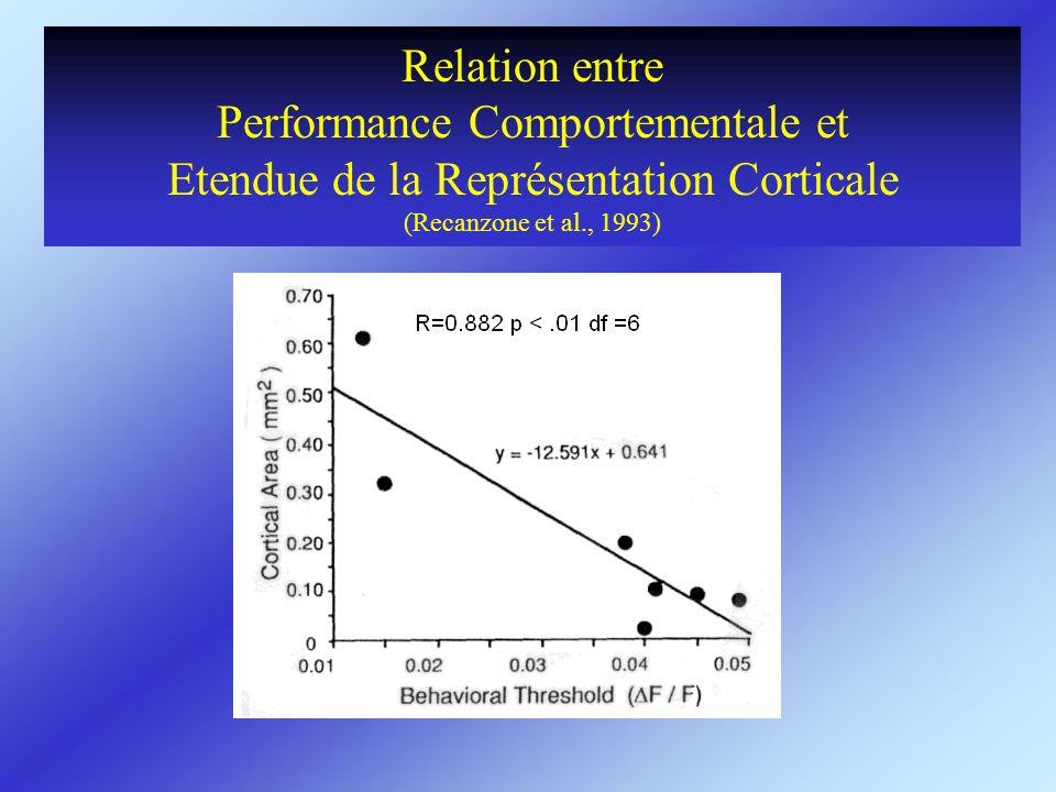 Relation entre Performance Comportementale et Etendue de la Représentation Corticale (Recanzone et al., 1993)