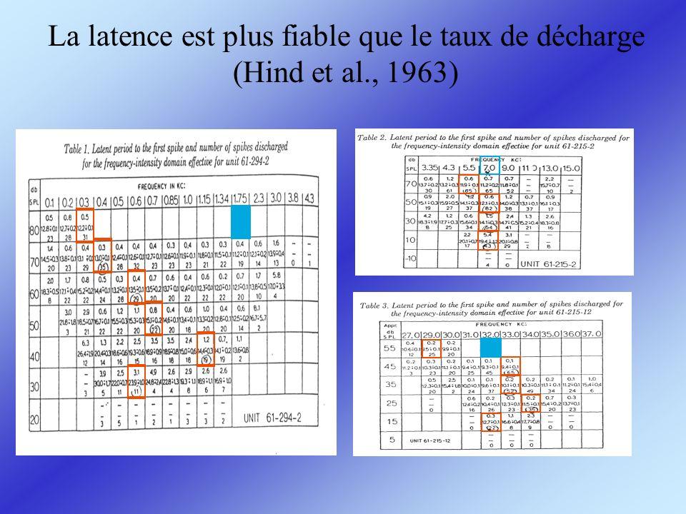 La latence est plus fiable que le taux de décharge (Hind et al., 1963)