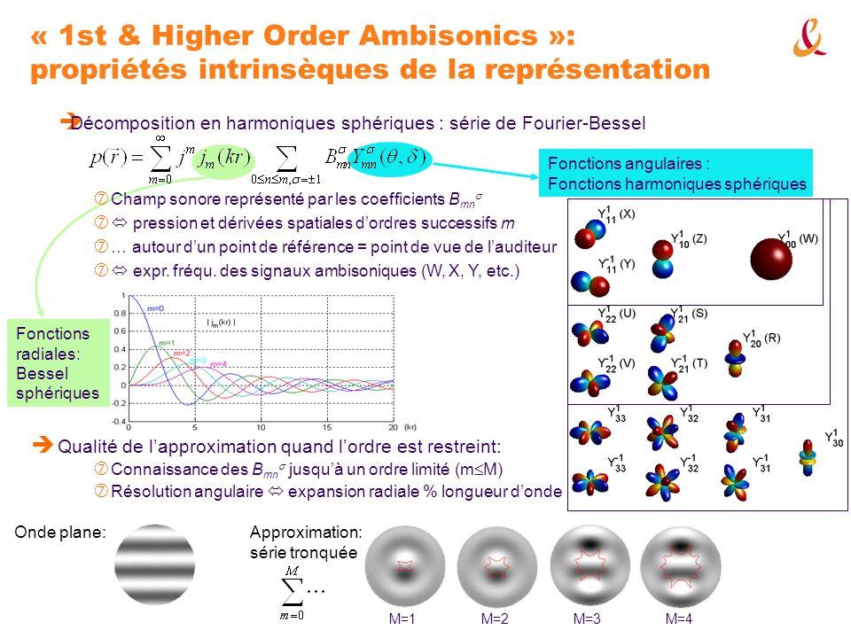 Fonctions angulaires : Fonctions harmoniques sphériques Fonctions radiales: Bessel sphériques « 1st & Higher Order Ambisonics »: propriétés intrinsèqu