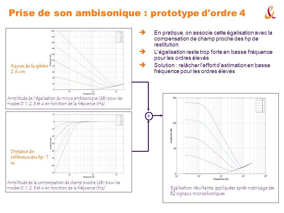 En pratique, on associe cette égalisation avec la compensation de champ proche des hp de restitution L'égalisation reste trop forte en basse fréquence