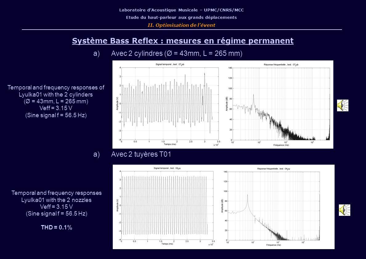Système Bass Reflex : mesures en régime permanent a)Avec 2 cylindres (Ø = 43mm, L = 265 mm) a)Avec 2 tuyères T01 Temporal and frequency responses of Lyulka01 with the 2 cylinders (Ø = 43mm, L = 265 mm) Veff = 3.15 V (Sine signal f = 56.5 Hz) Laboratoire dAcoustique Musicale – UPMC/CNRS/MCC Etude du haut-parleur aux grands déplacements II.
