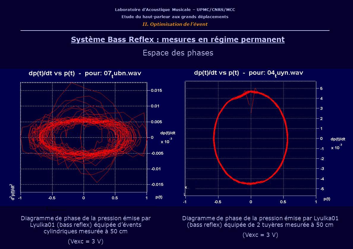 Laboratoire dAcoustique Musicale – UPMC/CNRS/MCC Etude du haut-parleur aux grands déplacements II. Optimisation de lévent Système Bass Reflex : mesure