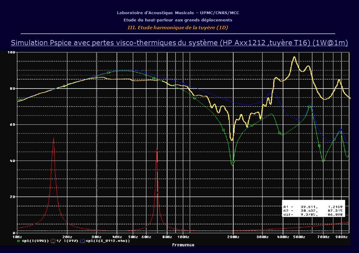 Laboratoire dAcoustique Musicale – UPMC/CNRS/MCC Etude du haut-parleur aux grands déplacements III. Etude harmonique de la tuyère (1D) Simulation Pspi