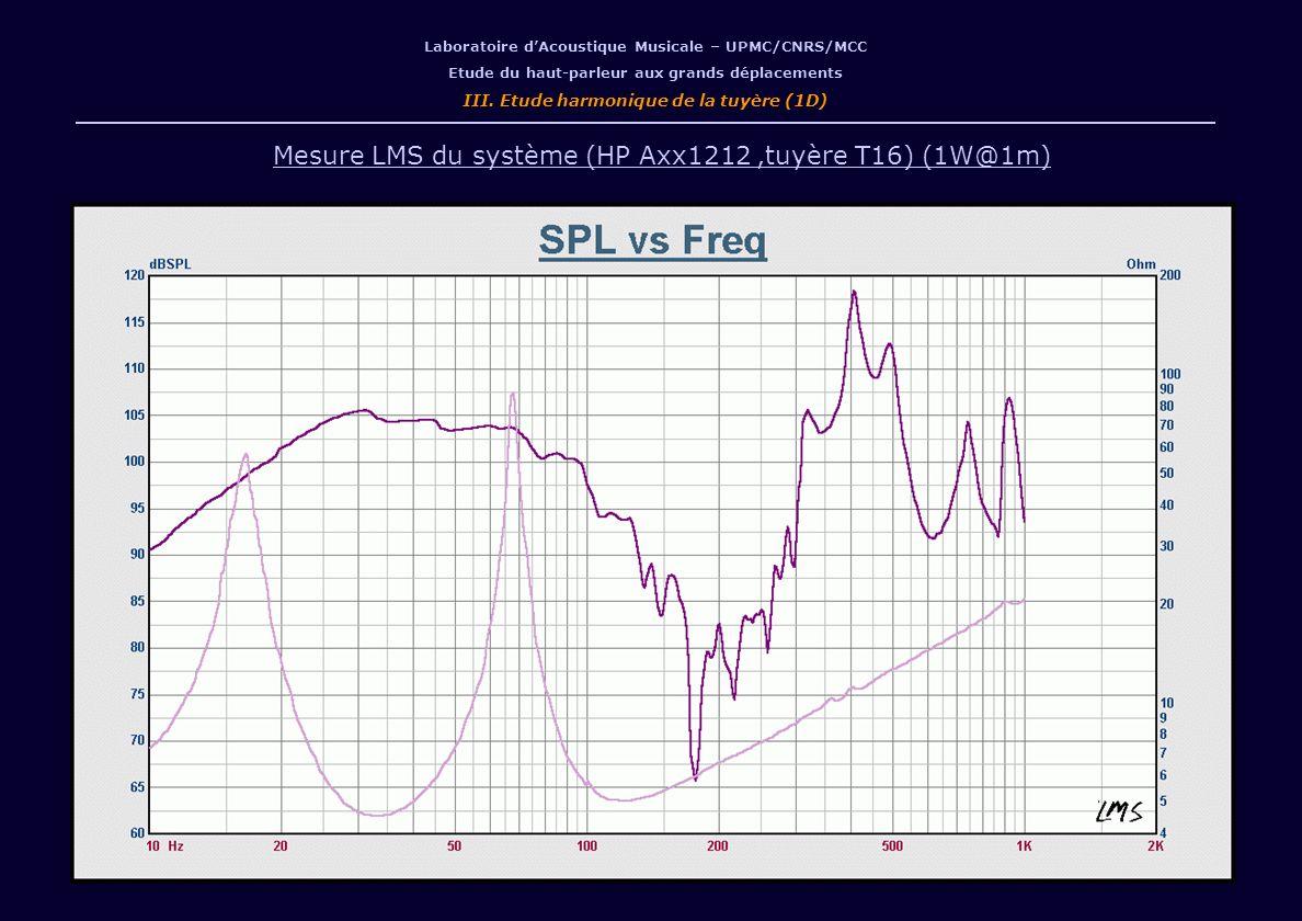 /13 Laboratoire dAcoustique Musicale – UPMC/CNRS/MCC Etude du haut-parleur aux grands déplacements III. Etude harmonique de la tuyère (1D) Mesure LMS