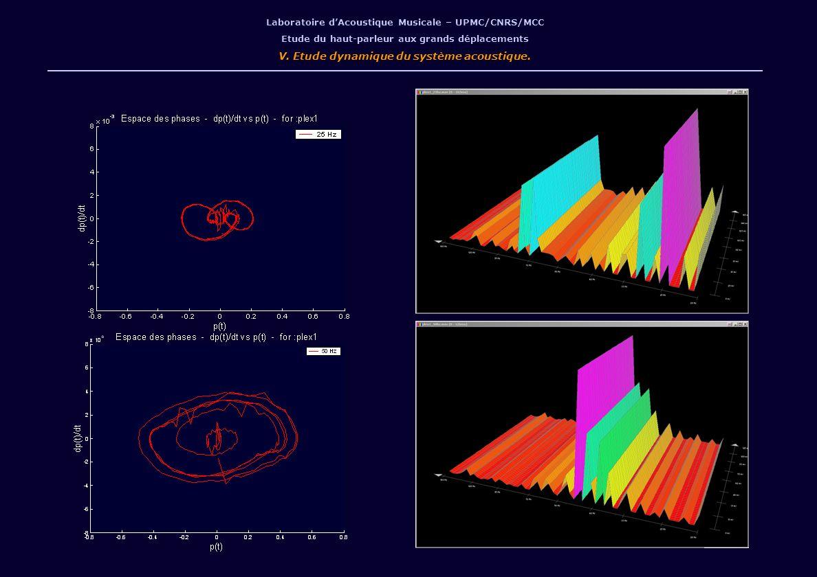 Laboratoire dAcoustique Musicale – UPMC/CNRS/MCC Etude du haut-parleur aux grands déplacements V. Etude dynamique du système acoustique.