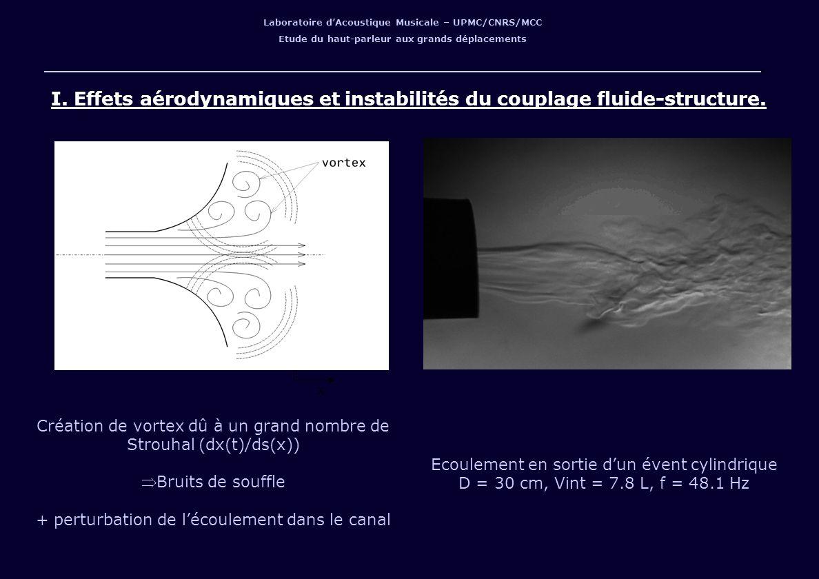Laboratoire dAcoustique Musicale – UPMC/CNRS/MCC Etude du haut-parleur aux grands déplacements Y X I. Effets aérodynamiques et instabilités du couplag
