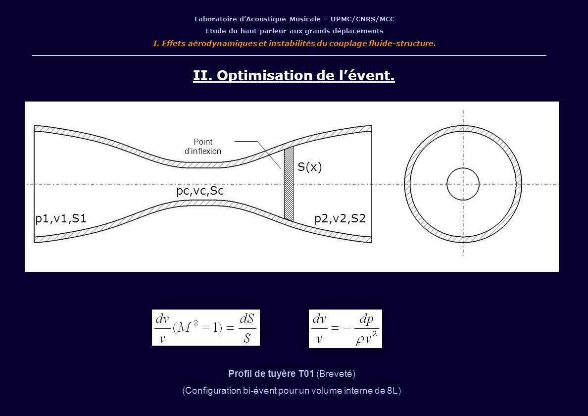 II. Optimisation de lévent. Profil de tuyère T01 (Breveté) (Configuration bi-évent pour un volume interne de 8L) Laboratoire dAcoustique Musicale – UP