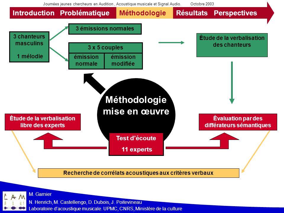 IntroductionProblématiqueMéthodologieRésultatsPerspectives Journées jeunes chercheurs en Audition, Acoustique musicale et Signal Audio. Octobre 2003 M