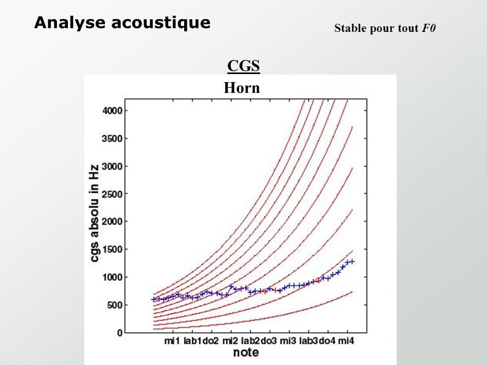 Le centre de gravité spectral (CGS): CGS