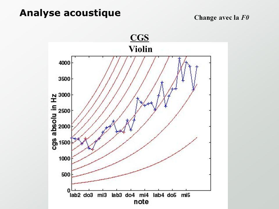 Analyse acoustique CGS Stable pour tout F0 Horn