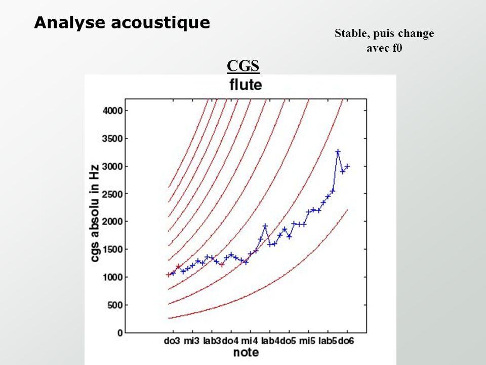 Analyse acoustique CGS Change avec la F0 Violin