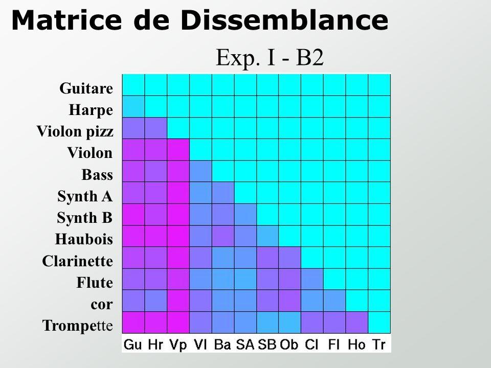 Experiment I: 12 instruments (66 pairs) 3 matrices de dissemblance 3 sessions 3 espaces de timbre B2: 247 Hz Fl1 Tr1 Vl1 0.2 0.4 0.3 => Vl1 Tr1 Fl1 =>