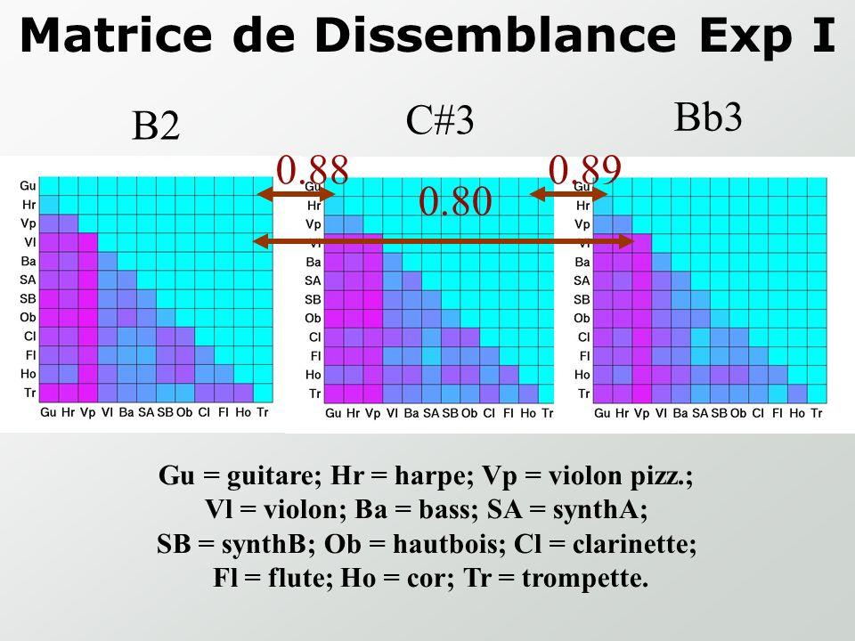 Matrice de Dissemblance Guitare Harpe Violon pizz Violon Bass Synth A Synth B Haubois Clarinette Flute cor Trompette Exp. I - B2