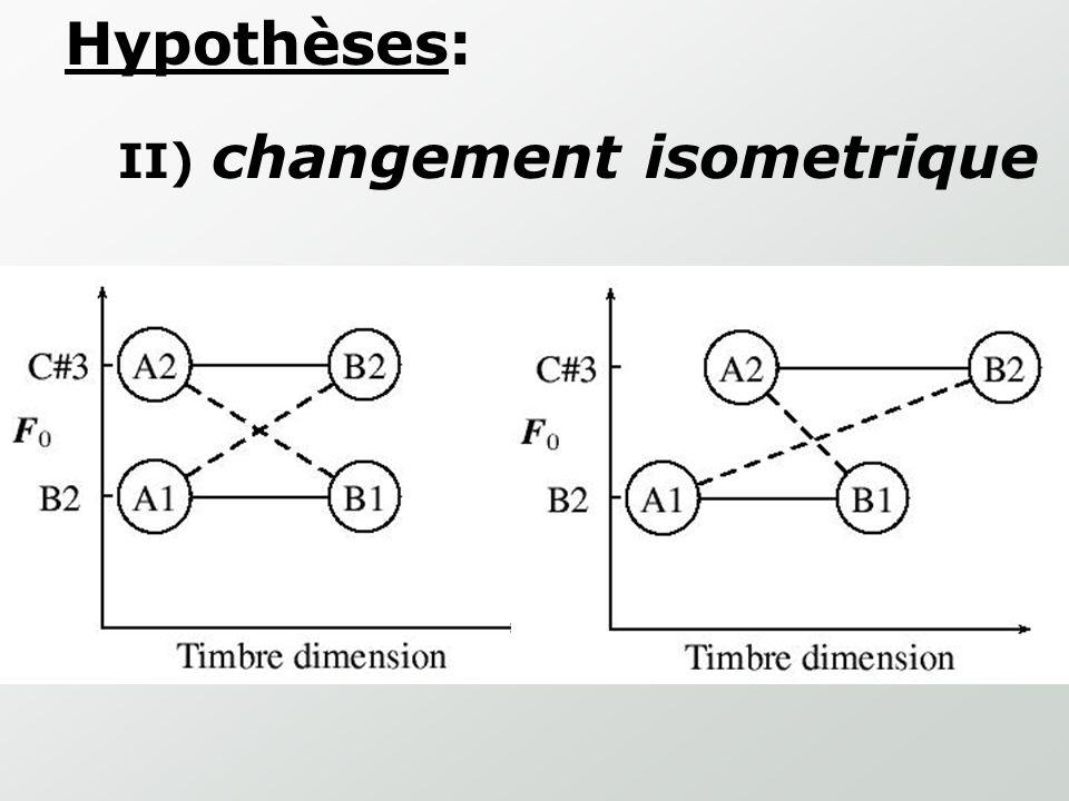 Matrice de Dissemblance ExpII Exp. II-B2/C#3 Exp. II-B2/Bb3 B2 C#3Bb3