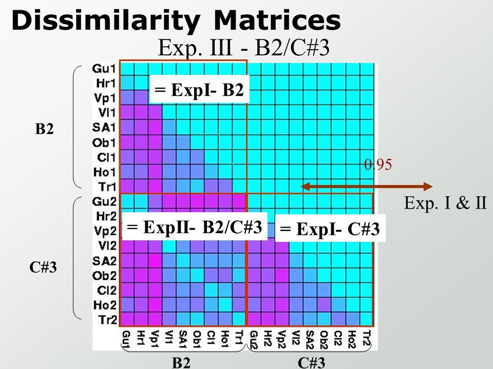 1 dissimilarity matrix 1 sessions 1 Timbre space Experiment III: 9*2 instruments (153 pairs) Vl1 Fl1 Tr1 Fl2 Vl2 Tr2 => B2 C#3 => Fl1 Tr1 Vl1 Fl2 Tr2