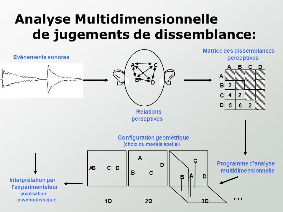 La psychoacoustique: PerceptifPhysique Hauteur Sonie Durée Timbre F0 Intensité Longueur du signal Descripteurs: (Attaque, CGS, …)