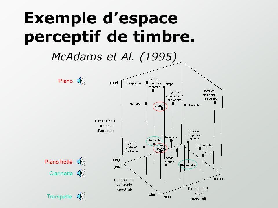 Analyse Multidimensionnelle de jugements de dissemblance: A B C D Relations perceptives Interprétation par l'expérimentateur (explication psychophysiq