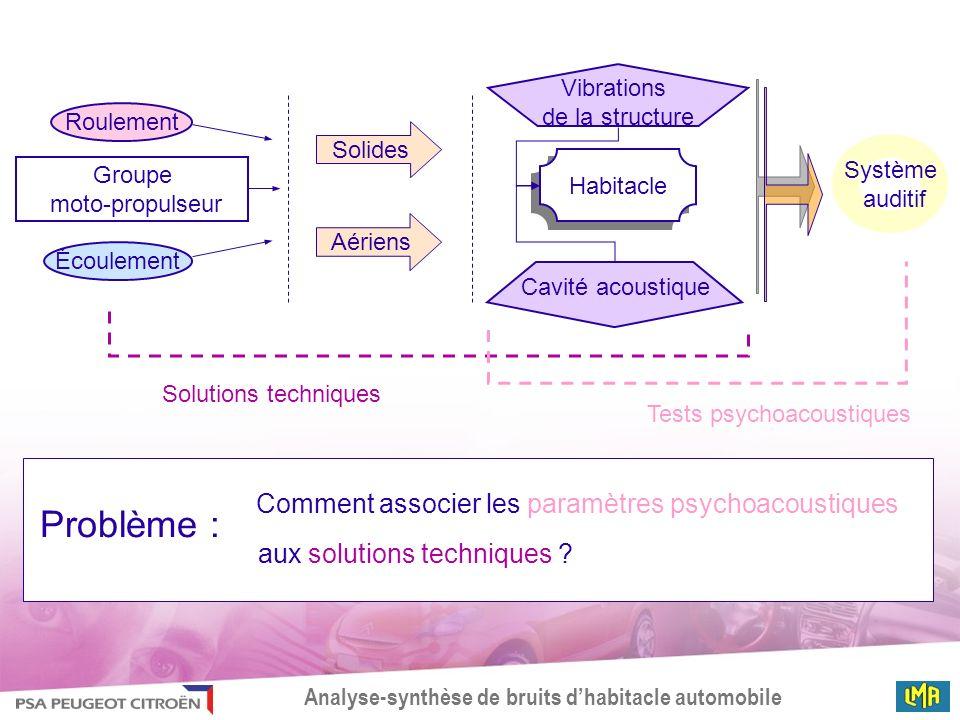 Analyse-synthèse de bruits dhabitacle automobile Groupe moto-propulseur Roulement Écoulement Habitacle Cavité acoustique Vibrations de la structure Sy
