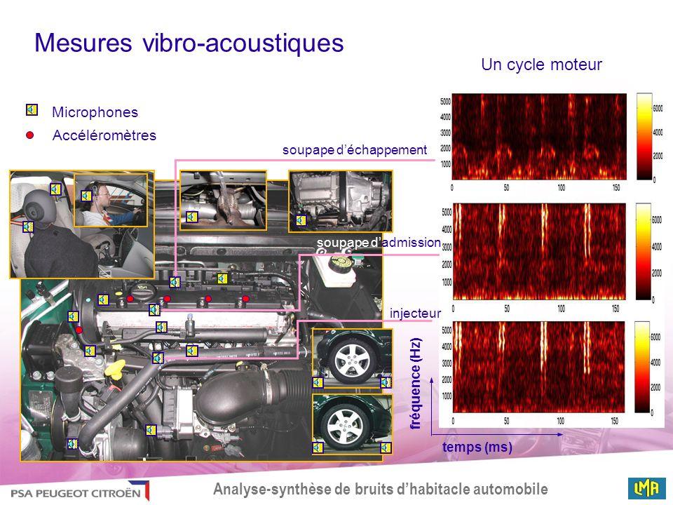 Analyse-synthèse de bruits dhabitacle automobile temps (ms) fréquence (Hz) Microphones Accéléromètres injecteur soupape déchappement soupape dadmissio