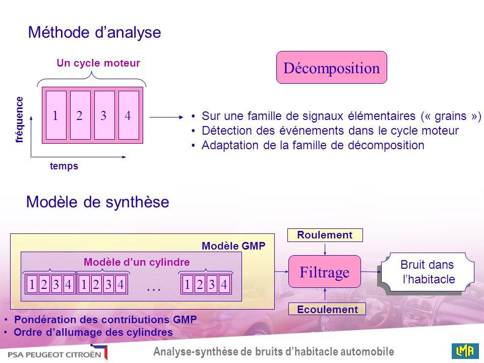 Analyse-synthèse de bruits dhabitacle automobile Signal temporel Analyse temps-fréquence Synthèse granulaire Un « grain » Décomposition granulaire Le signal comme une somme de grains temps (ms) fréquence (Hz) Exemple Signal au ralenti près de la soupape déchappement : dun cycle moteur