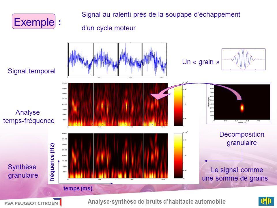 Analyse-synthèse de bruits dhabitacle automobile Signal temporel Analyse temps-fréquence Synthèse granulaire Un « grain » Décomposition granulaire Le