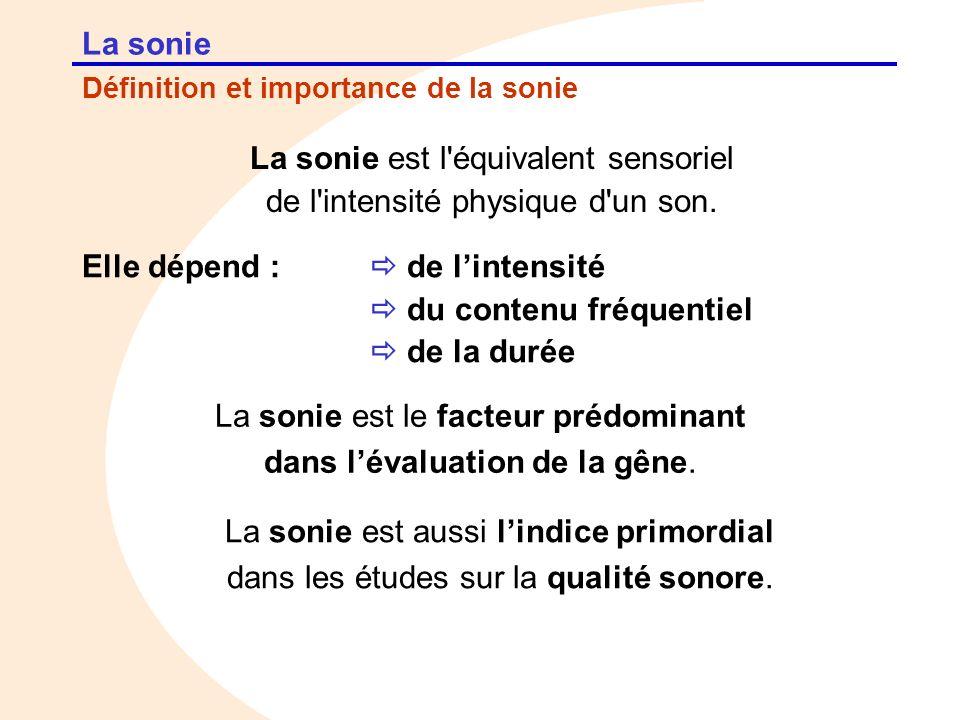 Définition et importance de la sonie La sonie La sonie est l'équivalent sensoriel de l'intensité physique d'un son. Elle dépend : de lintensité du con
