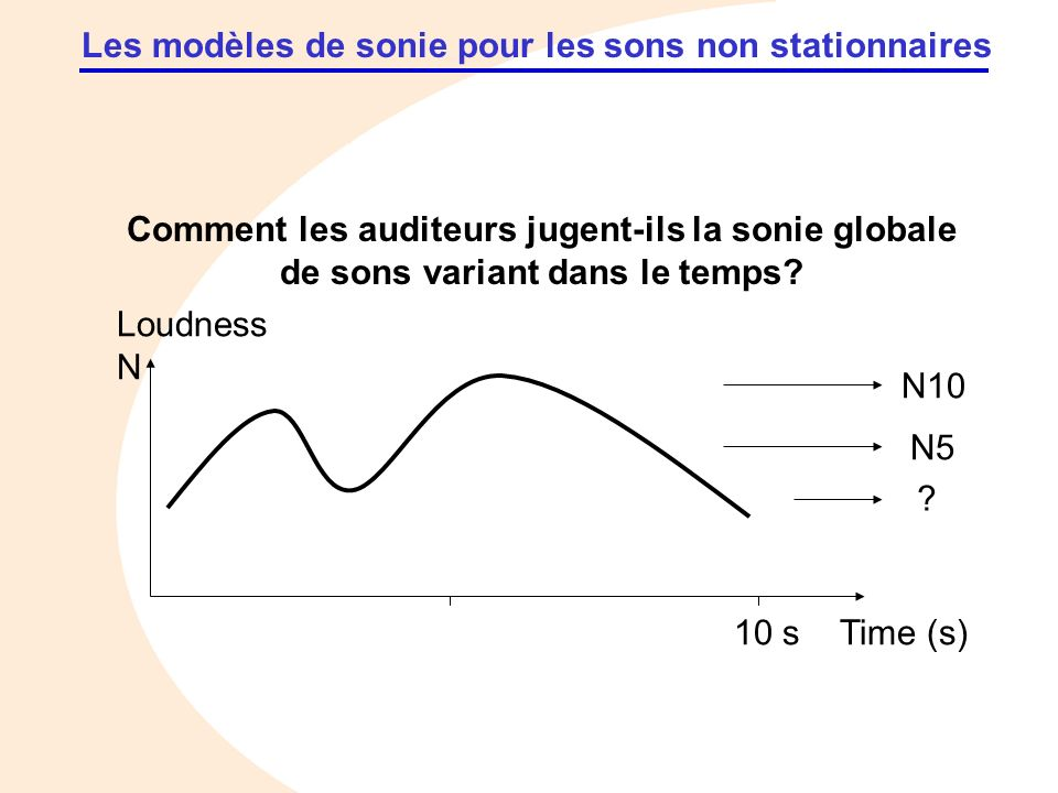 Les modèles de sonie pour les sons non stationnaires Time (s) Loudness N N10 N5 ? 10 s Comment les auditeurs jugent-ils la sonie globale de sons varia