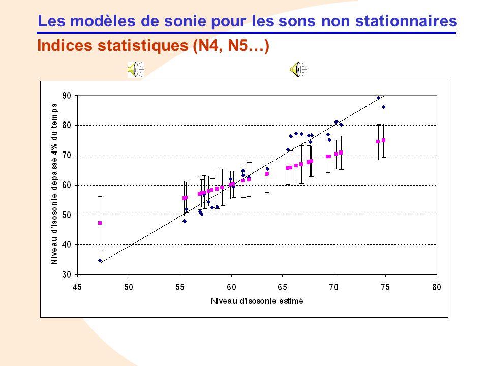 Les sonie des sons impulsionnels Recherches en cours Un modèle de sonie pour des sons impulsionnels naturels peut être proposé tenant compte de lénergie et du temps de descente : S = K.E.T d S : sonie mesurée ; E : énergie du signal ; T d : temps de descente