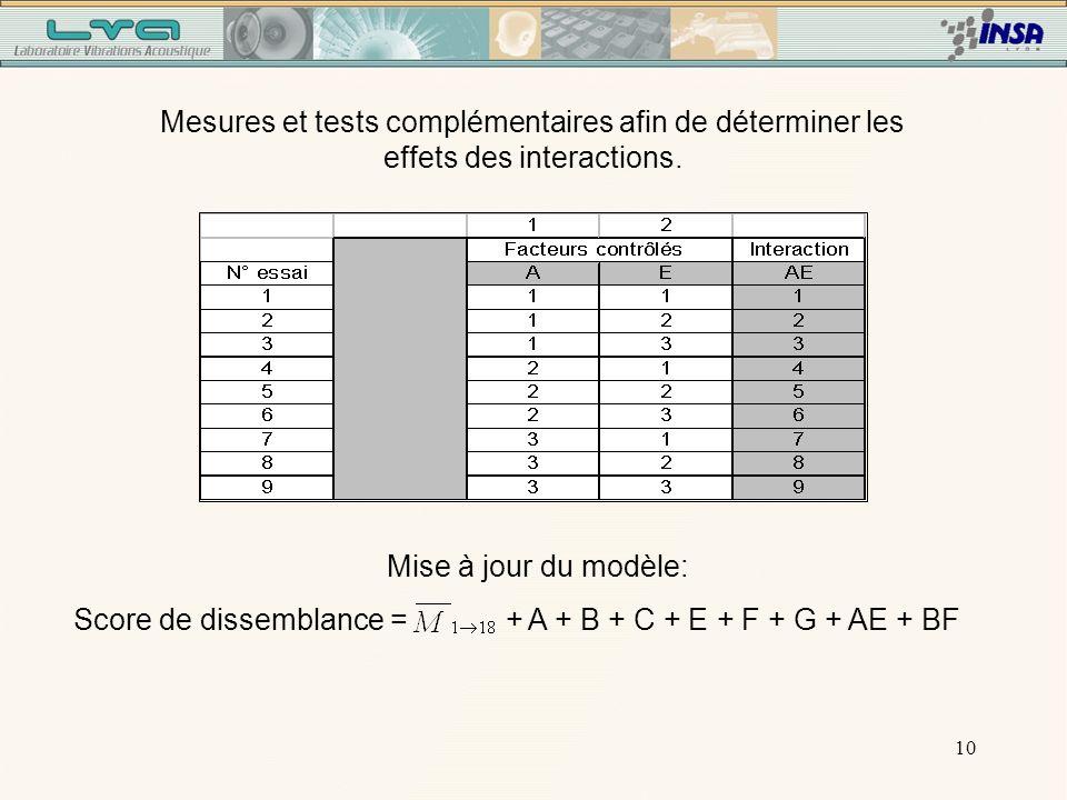 10 Mesures et tests complémentaires afin de déterminer les effets des interactions.