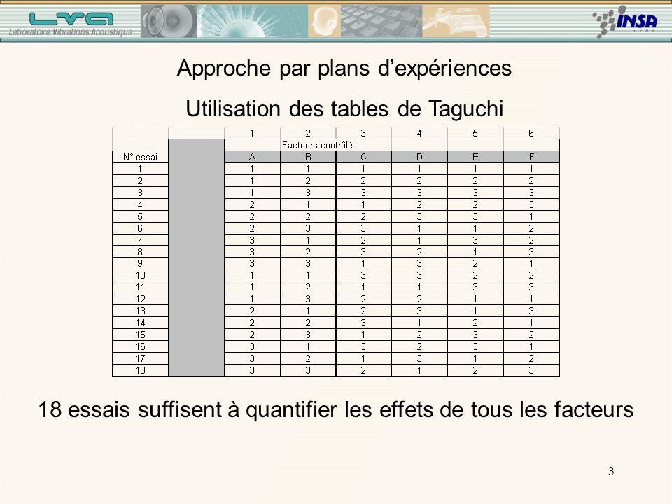 3 Approche par plans dexpériences Utilisation des tables de Taguchi 18 essais suffisent à quantifier les effets de tous les facteurs
