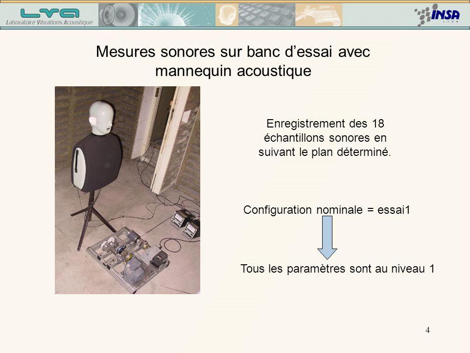 4 Mesures sonores sur banc dessai avec mannequin acoustique Enregistrement des 18 échantillons sonores en suivant le plan déterminé.