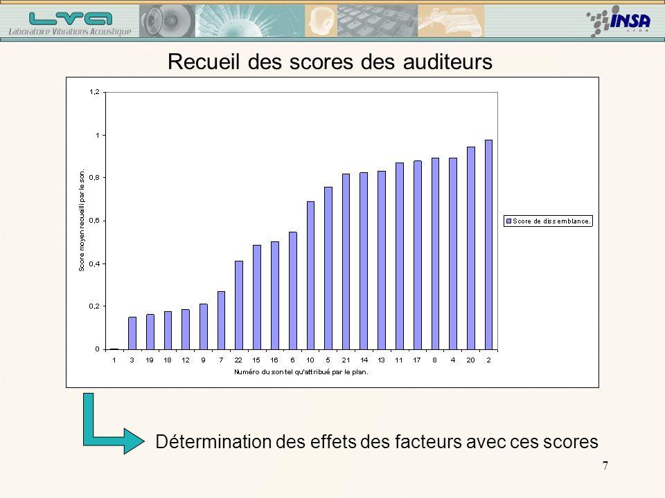 7 Recueil des scores des auditeurs Détermination des effets des facteurs avec ces scores