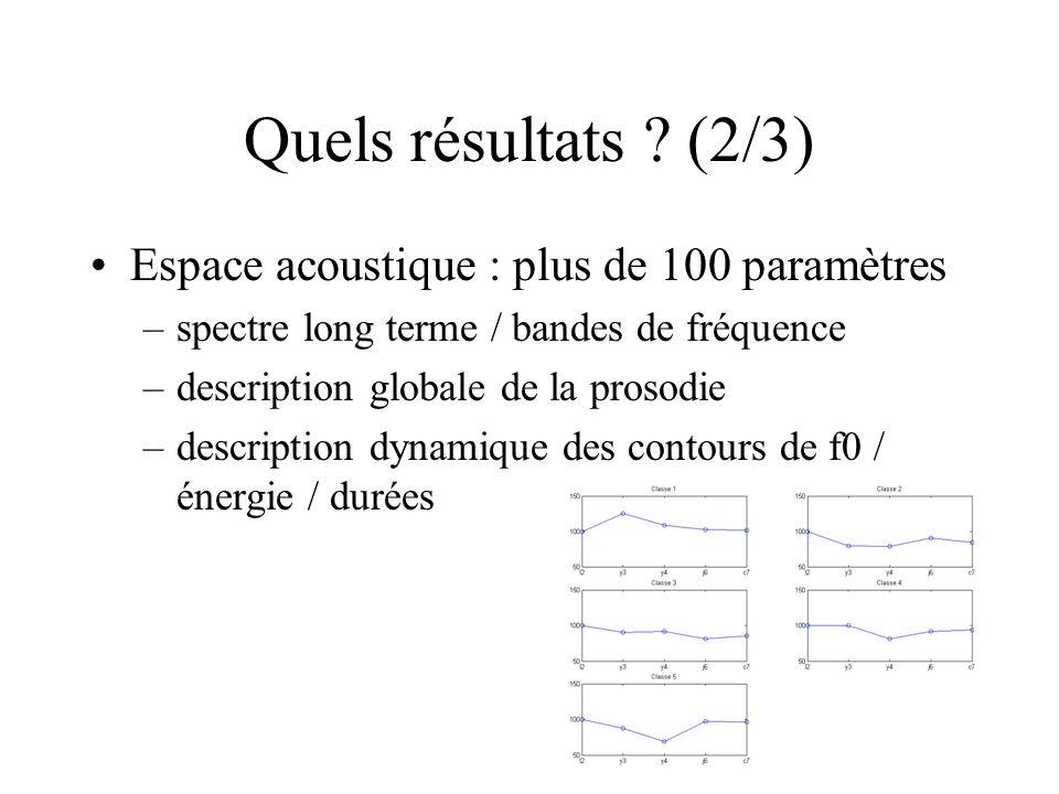 Quels résultats ? (2/3) Espace acoustique : plus de 100 paramètres –spectre long terme / bandes de fréquence –description globale de la prosodie –desc