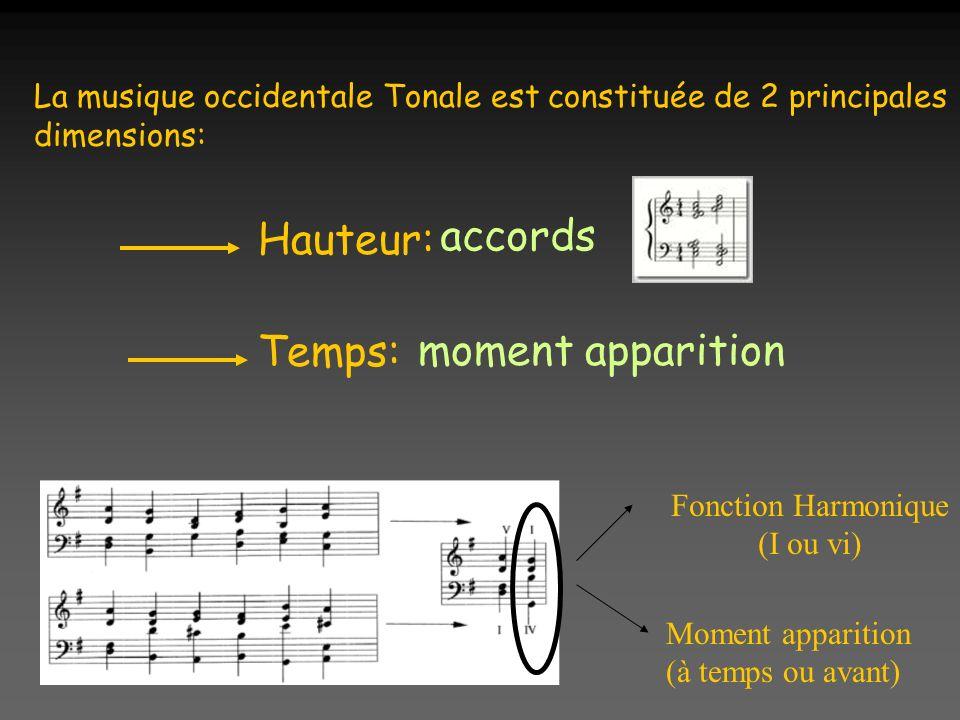 La musique occidentale Tonale est constituée de 2 principales dimensions: Hauteur: Temps: Fonction Harmonique (I ou vi) Moment apparition (à temps ou avant) accords moment apparition