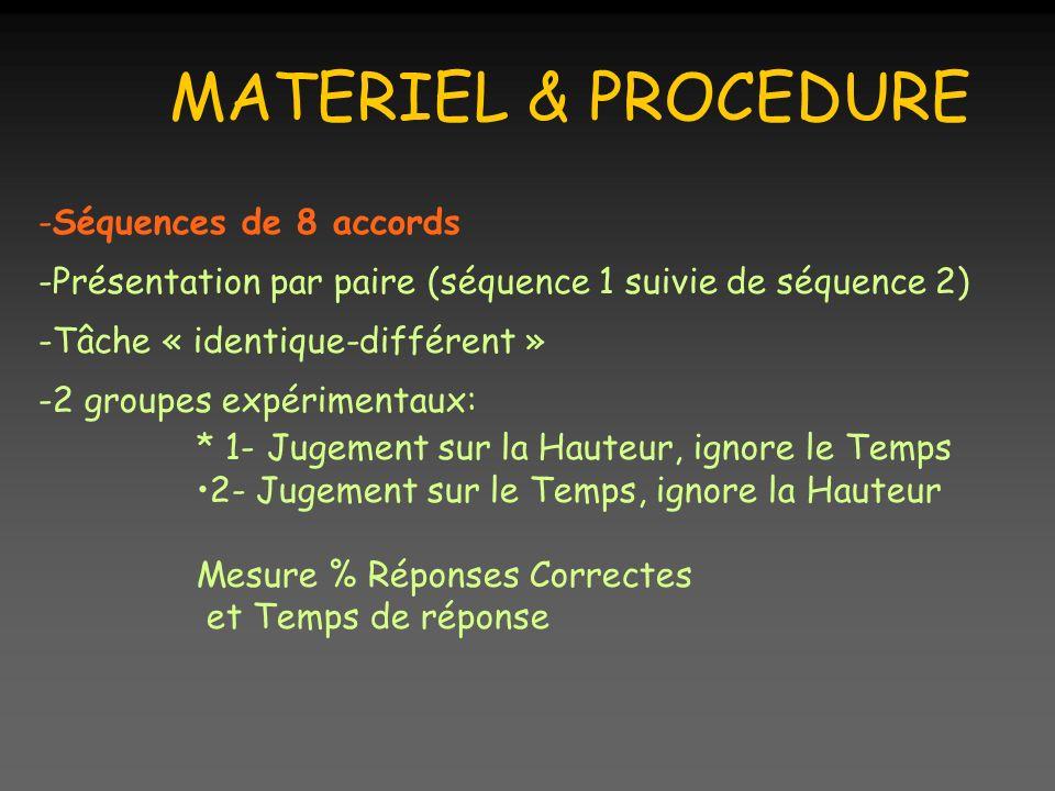 MATERIEL & PROCEDURE -Séquences de 8 accords -Présentation par paire (séquence 1 suivie de séquence 2) -Tâche « identique-différent » -2 groupes expérimentaux: * 1- Jugement sur la Hauteur, ignore le Temps 2- Jugement sur le Temps, ignore la Hauteur Mesure % Réponses Correctes et Temps de réponse