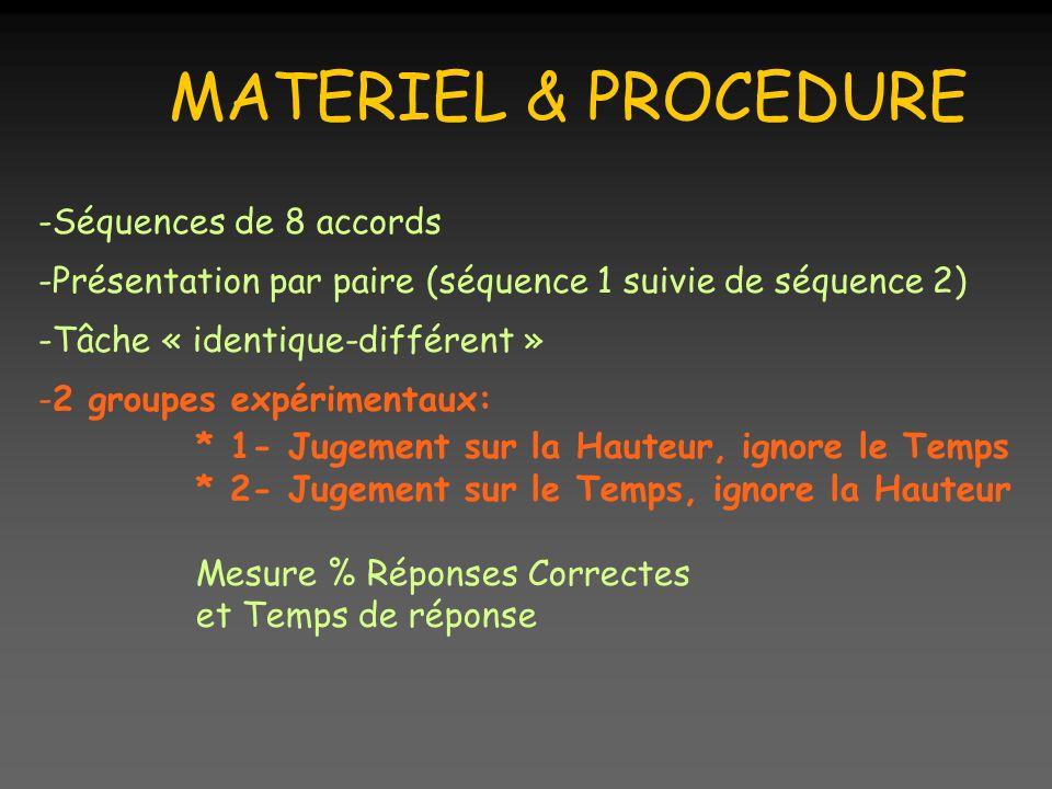 MATERIEL & PROCEDURE -Séquences de 8 accords -Présentation par paire (séquence 1 suivie de séquence 2) -Tâche « identique-différent » -2 groupes expérimentaux: * 1- Jugement sur la Hauteur, ignore le Temps * 2- Jugement sur le Temps, ignore la Hauteur Mesure % Réponses Correctes et Temps de réponse