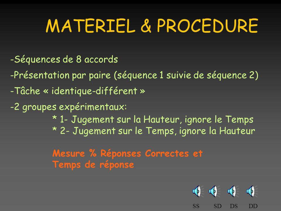 MATERIEL & PROCEDURE -Séquences de 8 accords -Présentation par paire (séquence 1 suivie de séquence 2) -Tâche « identique-différent » -2 groupes expérimentaux: * 1- Jugement sur la Hauteur, ignore le Temps * 2- Jugement sur le Temps, ignore la Hauteur Mesure % Réponses Correctes et Temps de réponse SSSDDSDD