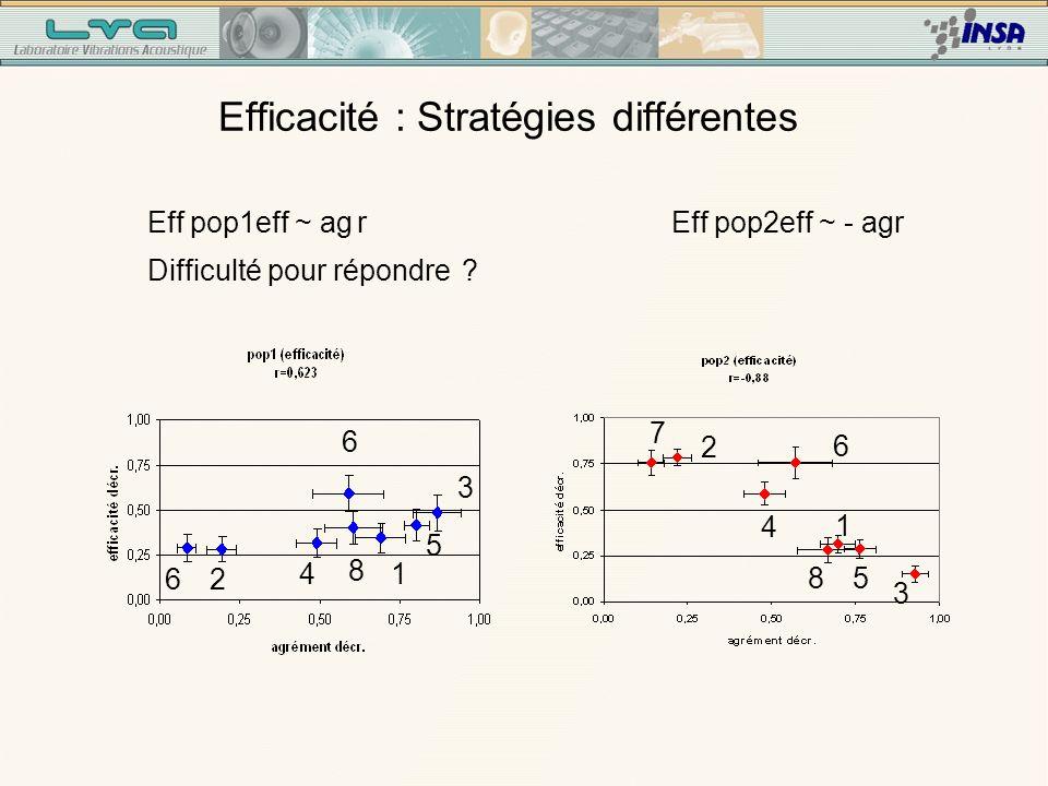 Très peu efficace Très efficace 2 sous-populations efficacité (pop1 27pers, pop2 34 pers)