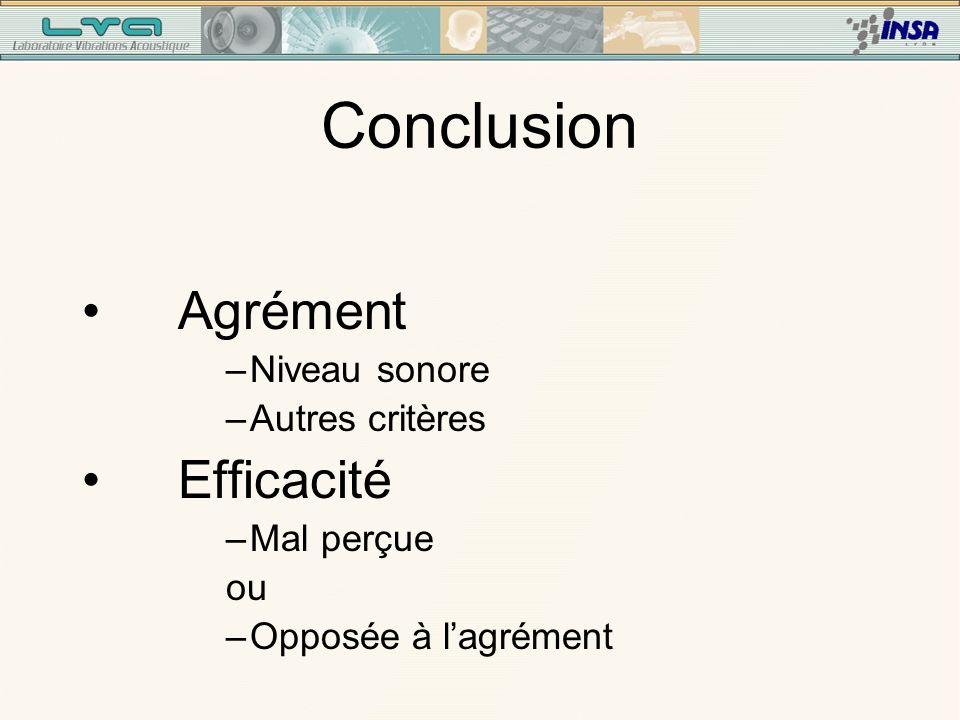 Efficacité : Stratégies différentes Eff pop1eff ~ agr Eff pop2eff ~ - agr Difficulté pour répondre.